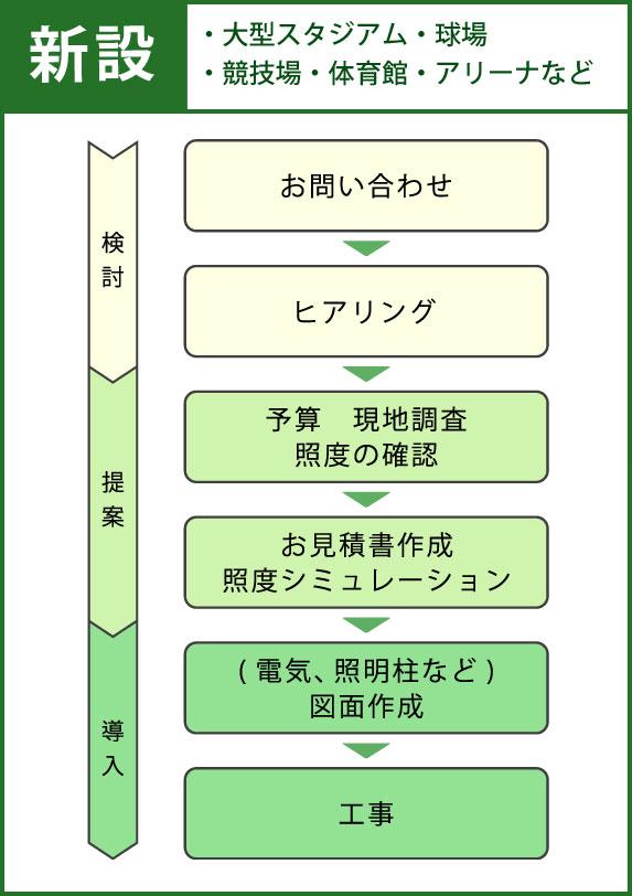 お問い合わせ→ヒアリング→予算・現地調査 照度の確認→お見積書作成・照度シミュレーション→(電気、照明柱など) 図面作成→工事
