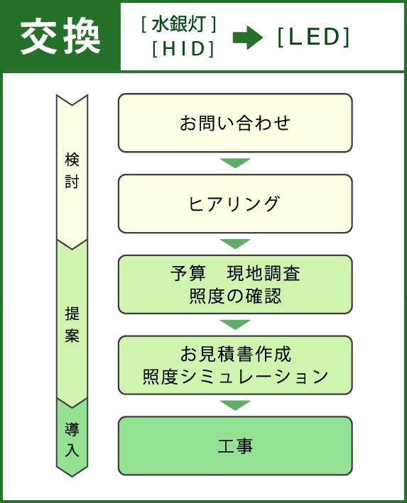 お問い合わせ→ヒアリング→予算・現地調査 照度の確認→お見積書作成・照度シミュレーション→工事