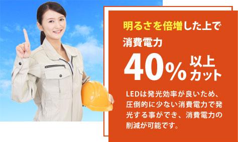 明るさを倍増した上で消費電力40%以上カット。LEDは発光効率(1W当の光の量)が良いため、圧倒的に少ない消費電力で発光する事ができます。その為、既存より40%以上の消費電力の削減が可能です。